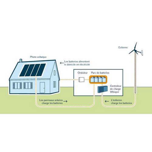 EOLIENNE+REGULATEUR AIR BREEZE (sur cde)